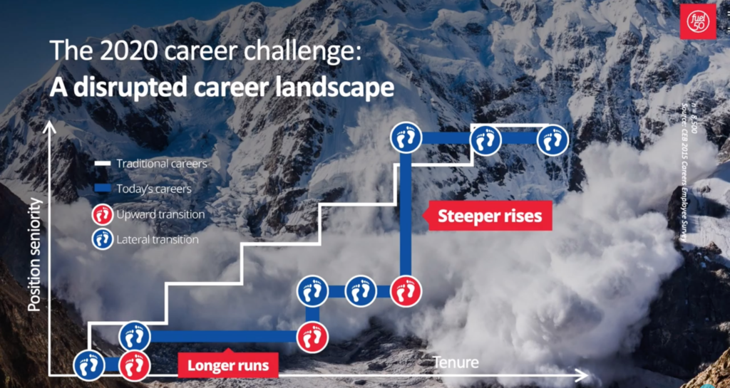 The 2020 career challenge