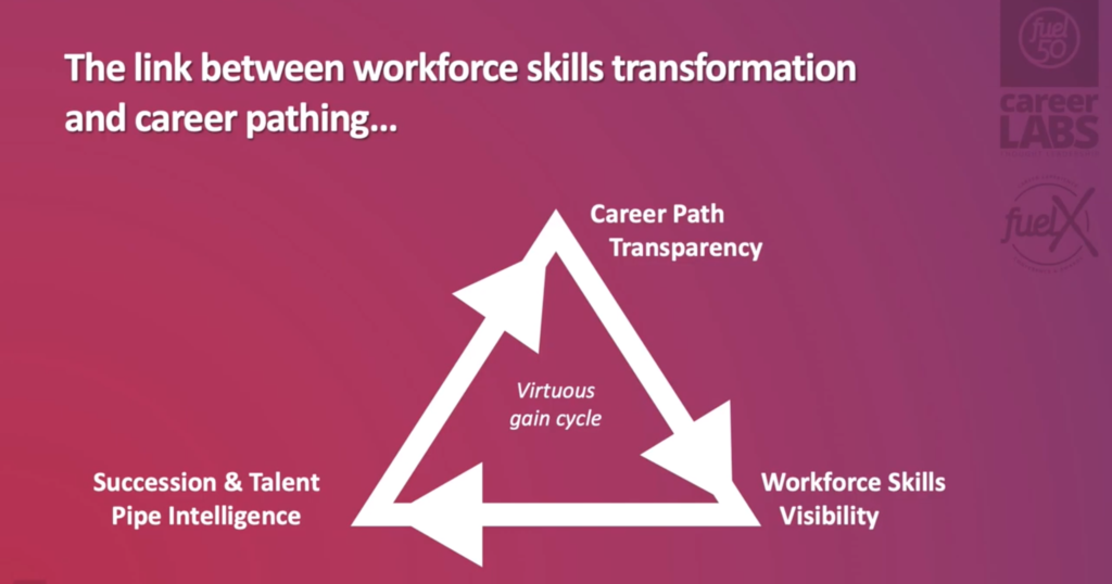 The link between workforce skills transformation and career pushing...