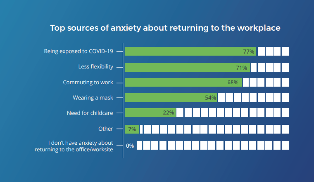top sources of anxiety about returning to the workplace